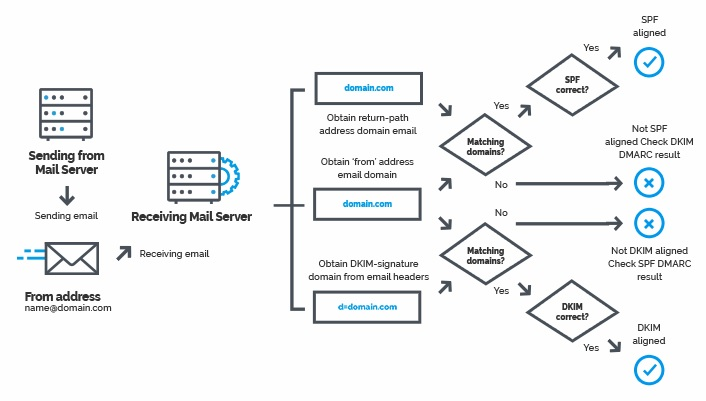 DMARC_stages
