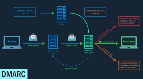 DMARC Postfix Setup