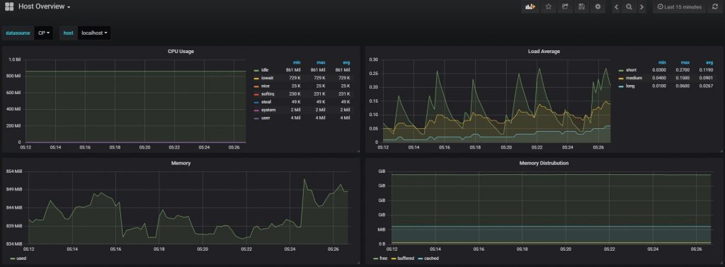 System monitoring with Grafana Stats