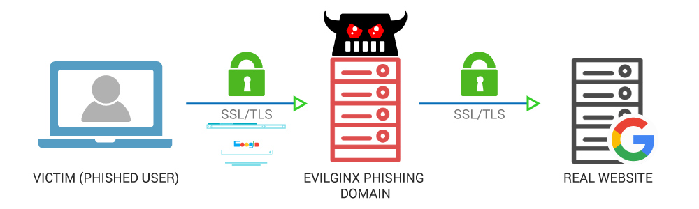 Evilginx Phising Examples: Phishing Attack graph